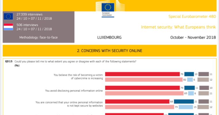 Next Digital Privacy Salon 04/09/19: Europeans' attitudes towards Internet security
