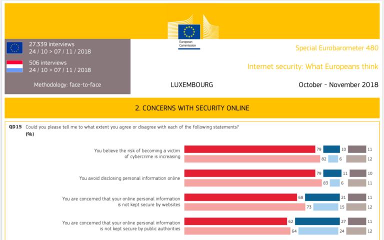 Next Digital Privacy Salon 04/09/19: Europeans' attitudes towards Internet security